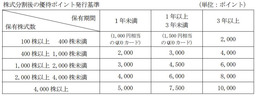 NSD株式分割後優待実施後内容表