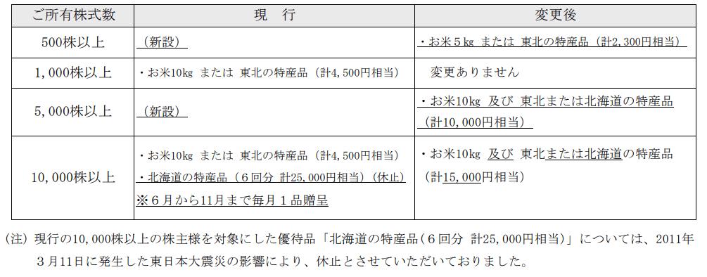 センコン物流(9051)株主優待変更表