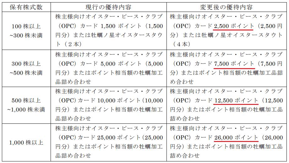 ゼネラル・オイスター(3224)株主優待変更表