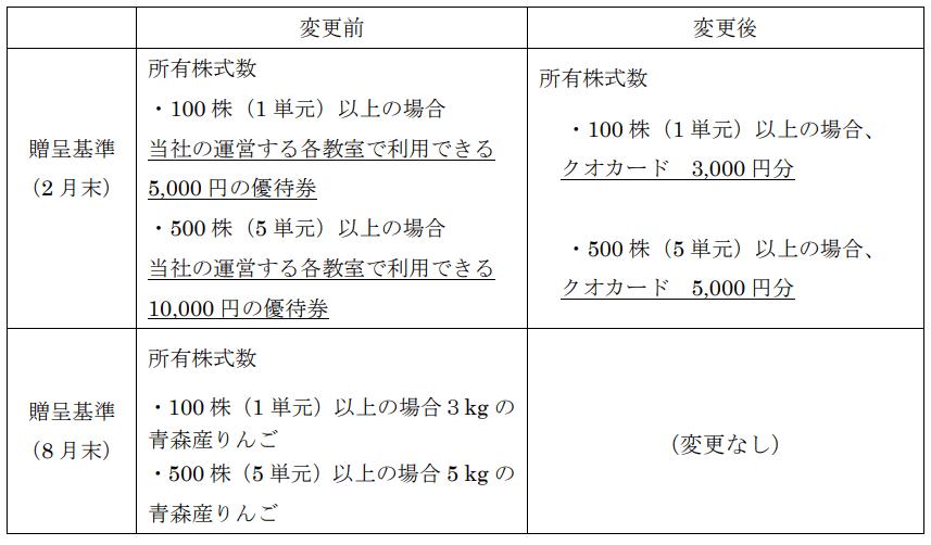 昴の優待内容変更表