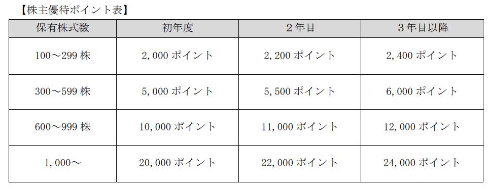 共同ピーアール・プレミアム優待倶楽部ポイント表