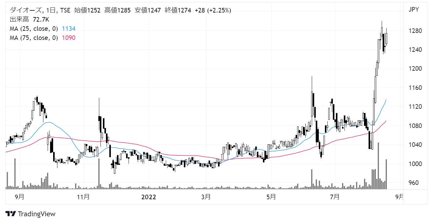 ダイオーズ(4653)株価チャート|日足1年