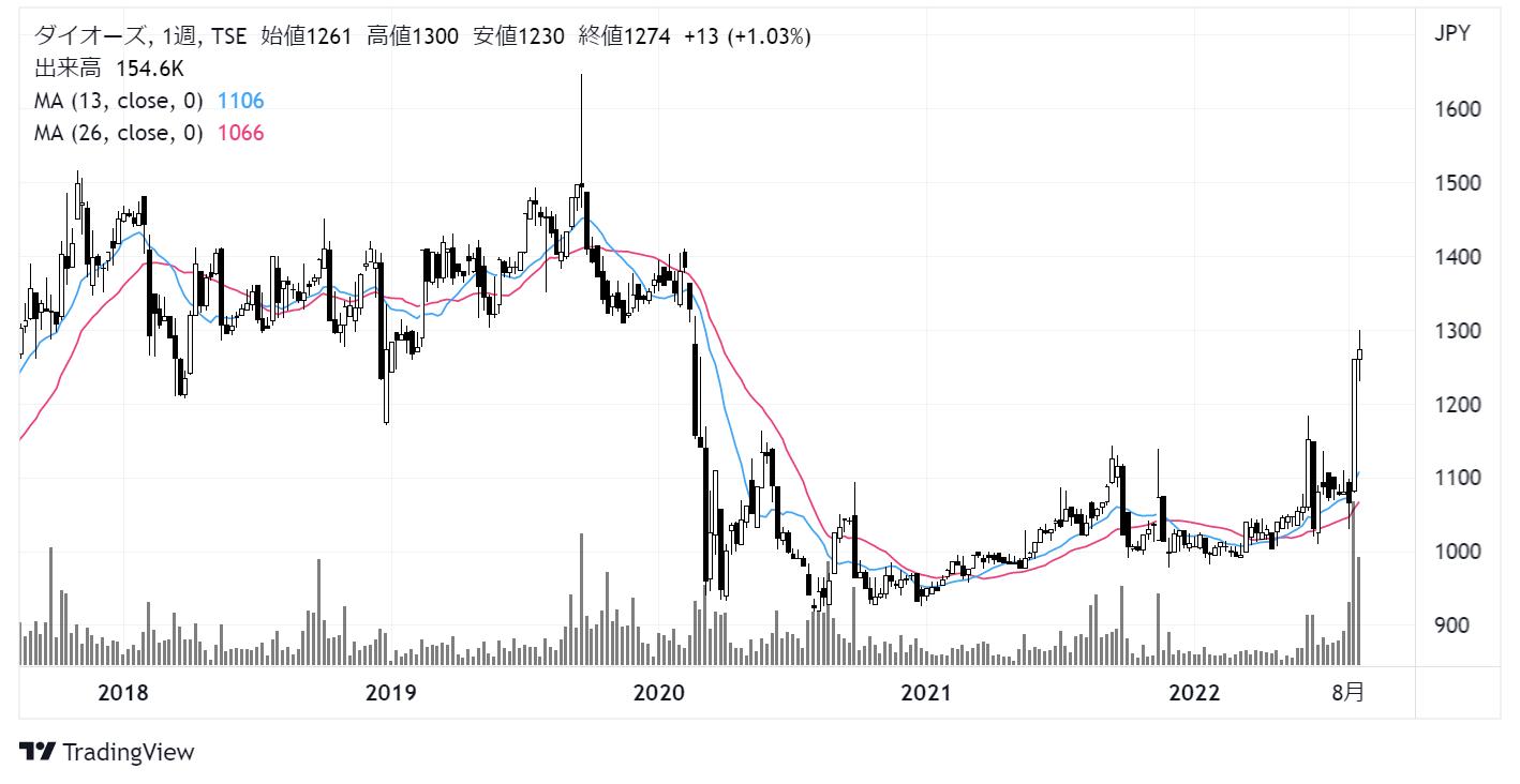 ダイオーズ(4653)株価チャート|週足5年