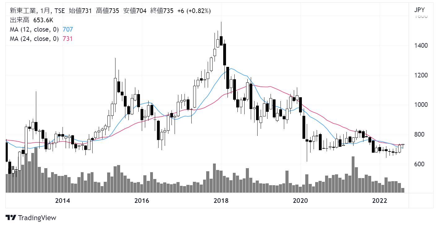 新東工業(6339)株価チャート|月足10年