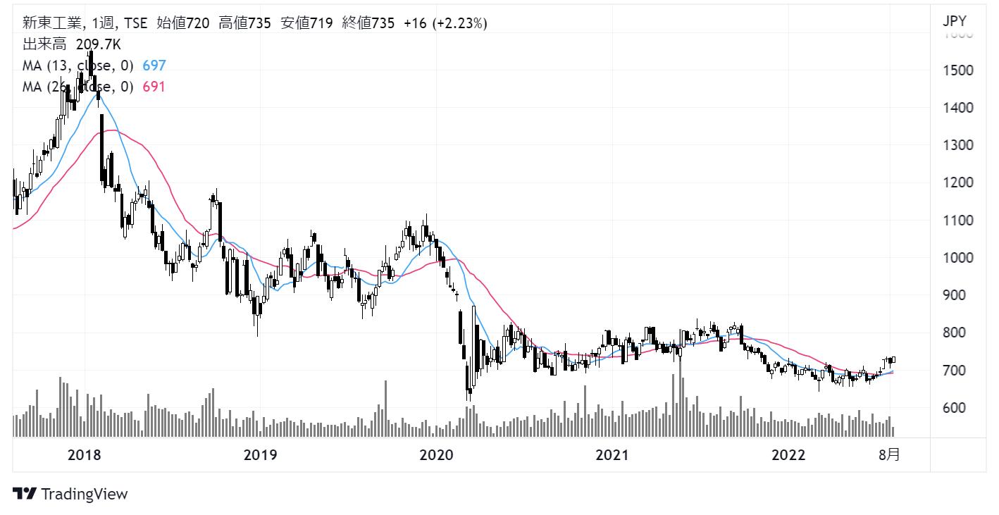 新東工業(6339)株価チャート|週足5年
