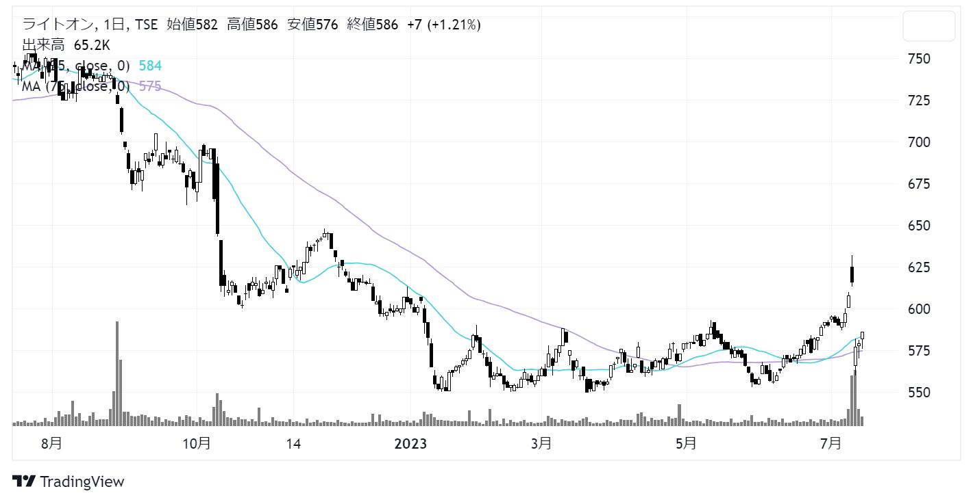 ライトオン(7445)株価チャート|日足1年