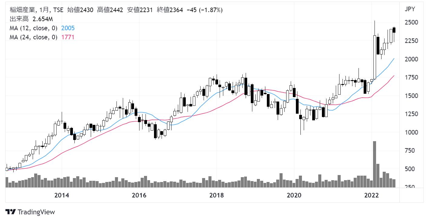 稲畑産業(8098)株価チャート|月足10年