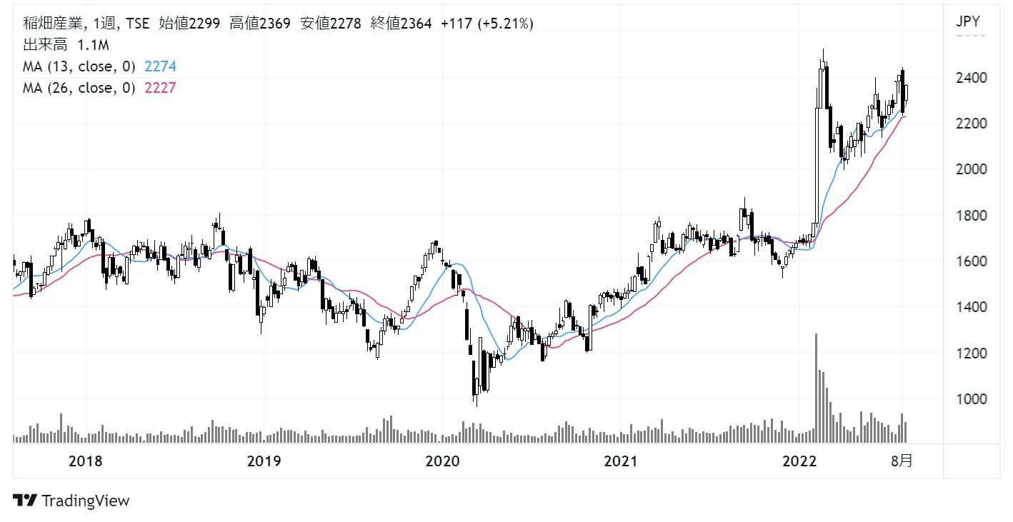 稲畑産業(8098)株価チャート|週足5年