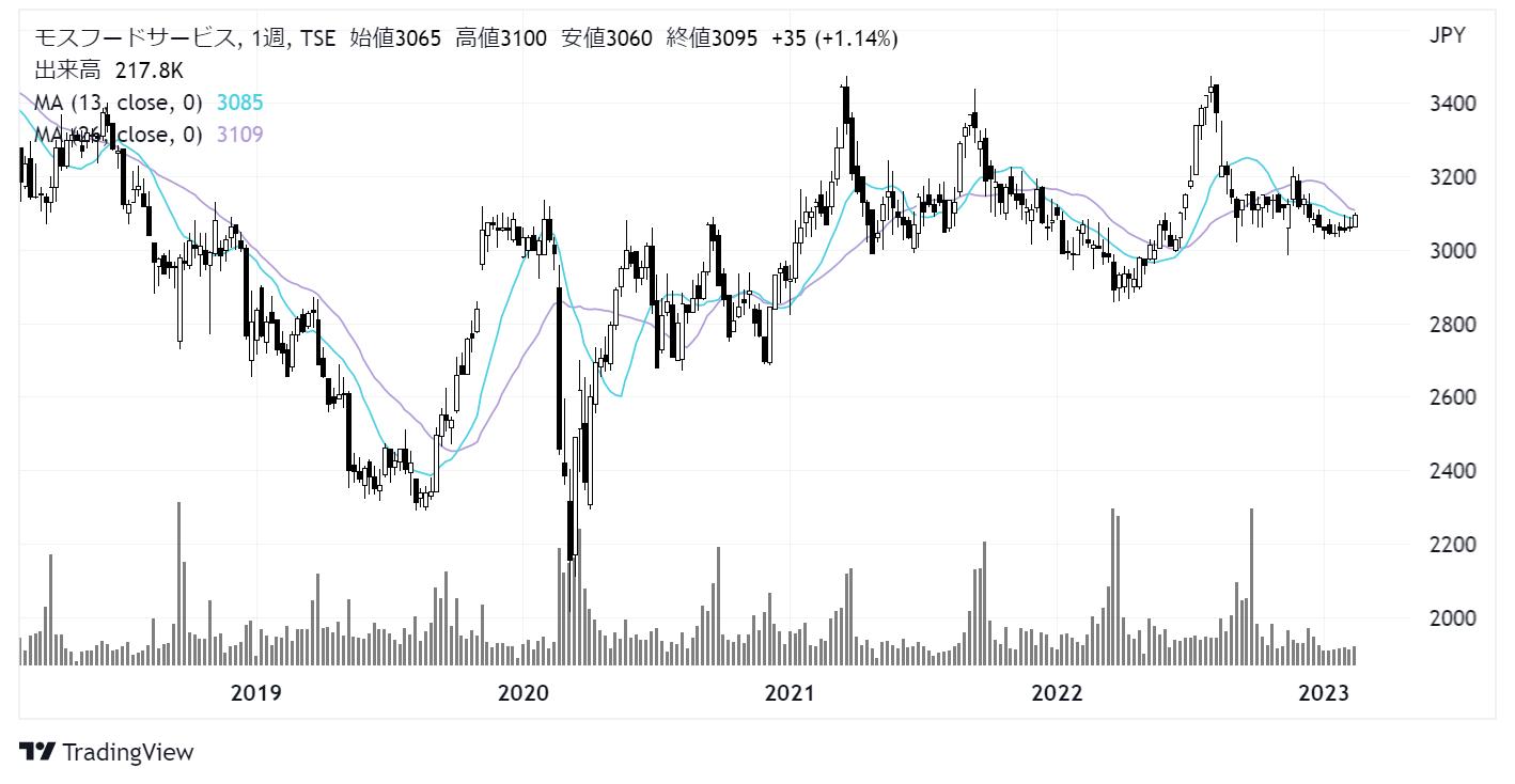 モスフードサービス(8153)株価チャート|週足5年