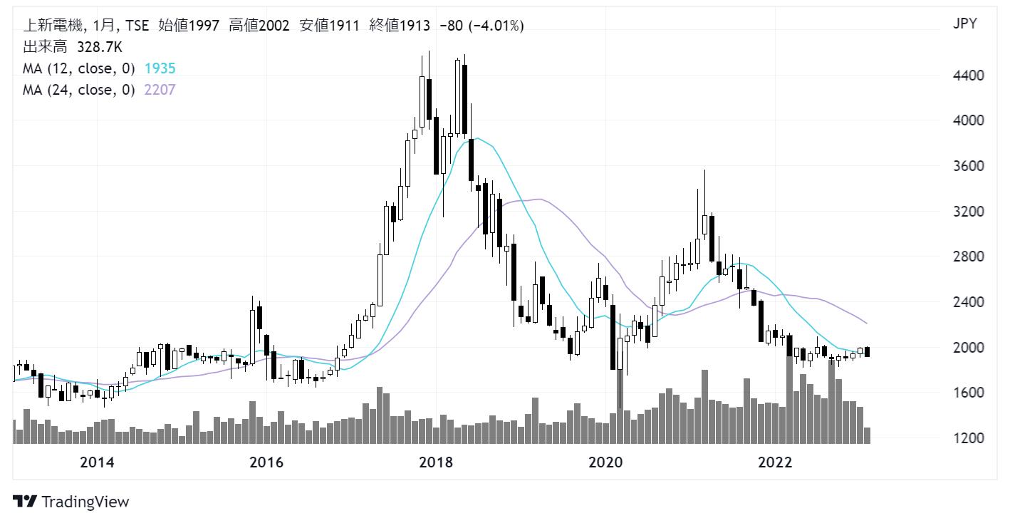 上新電機(8173)株価チャート|月足10年