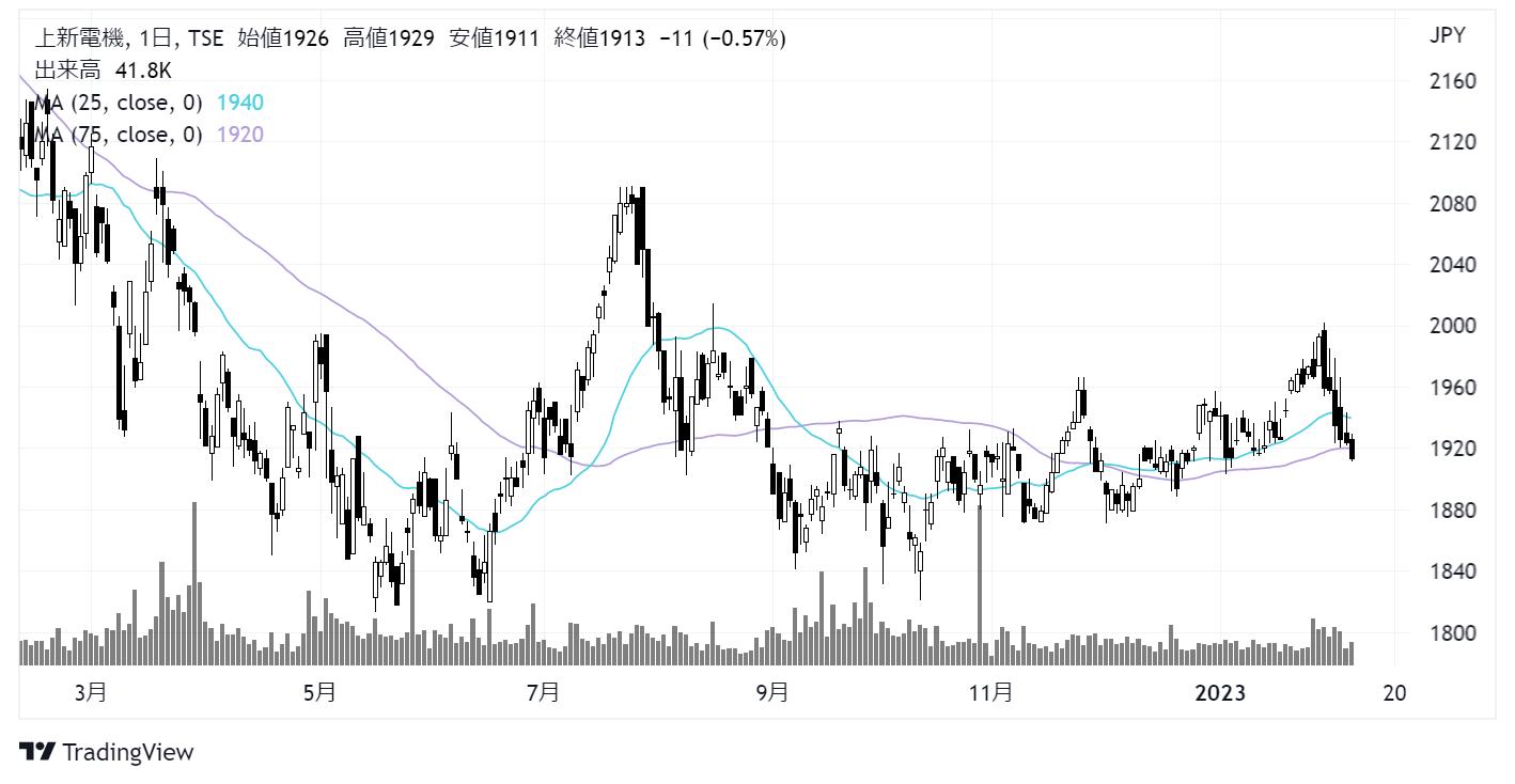 上新電機(8173)株価チャート|日足1年