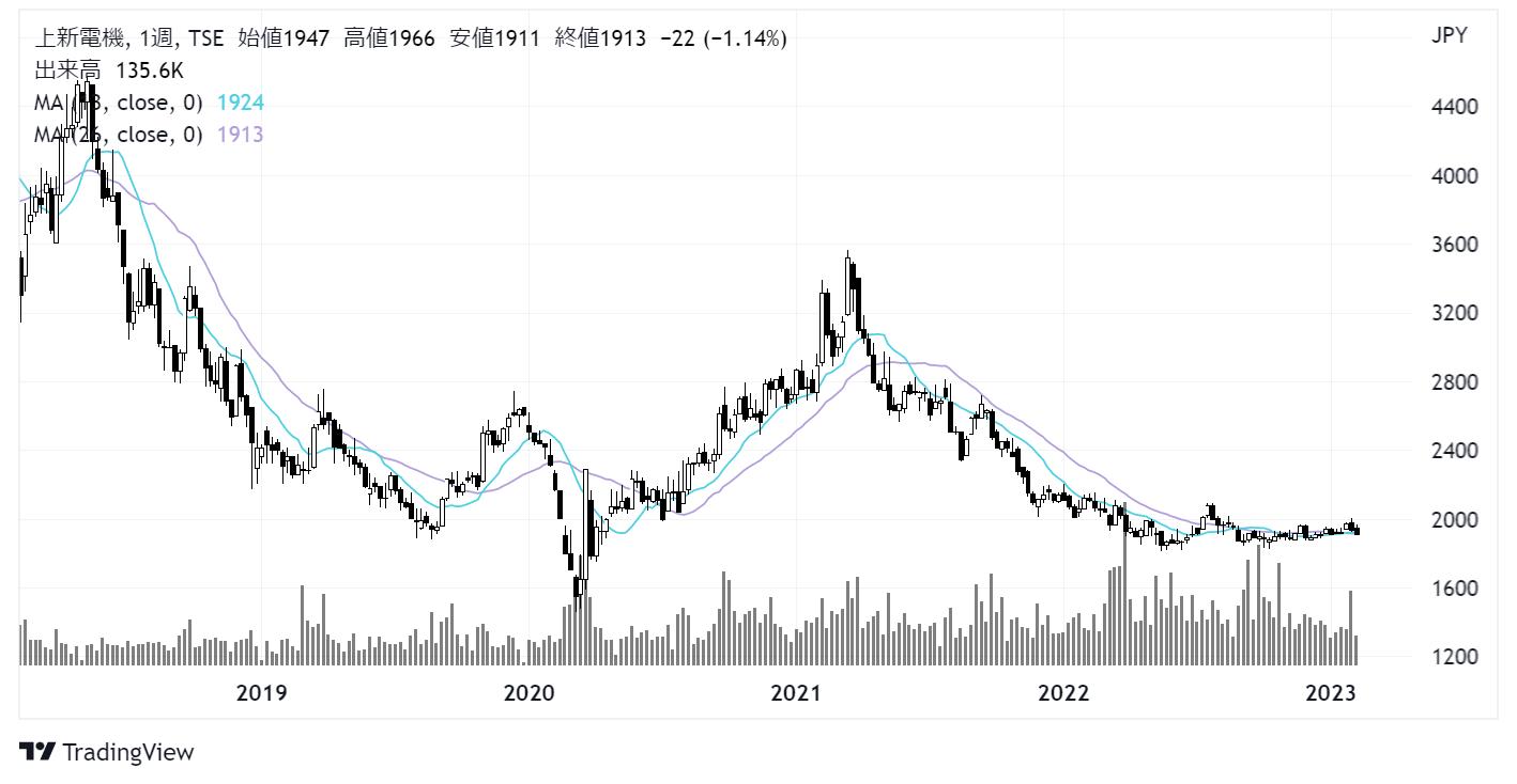 上新電機(8173)株価チャート|週足5年