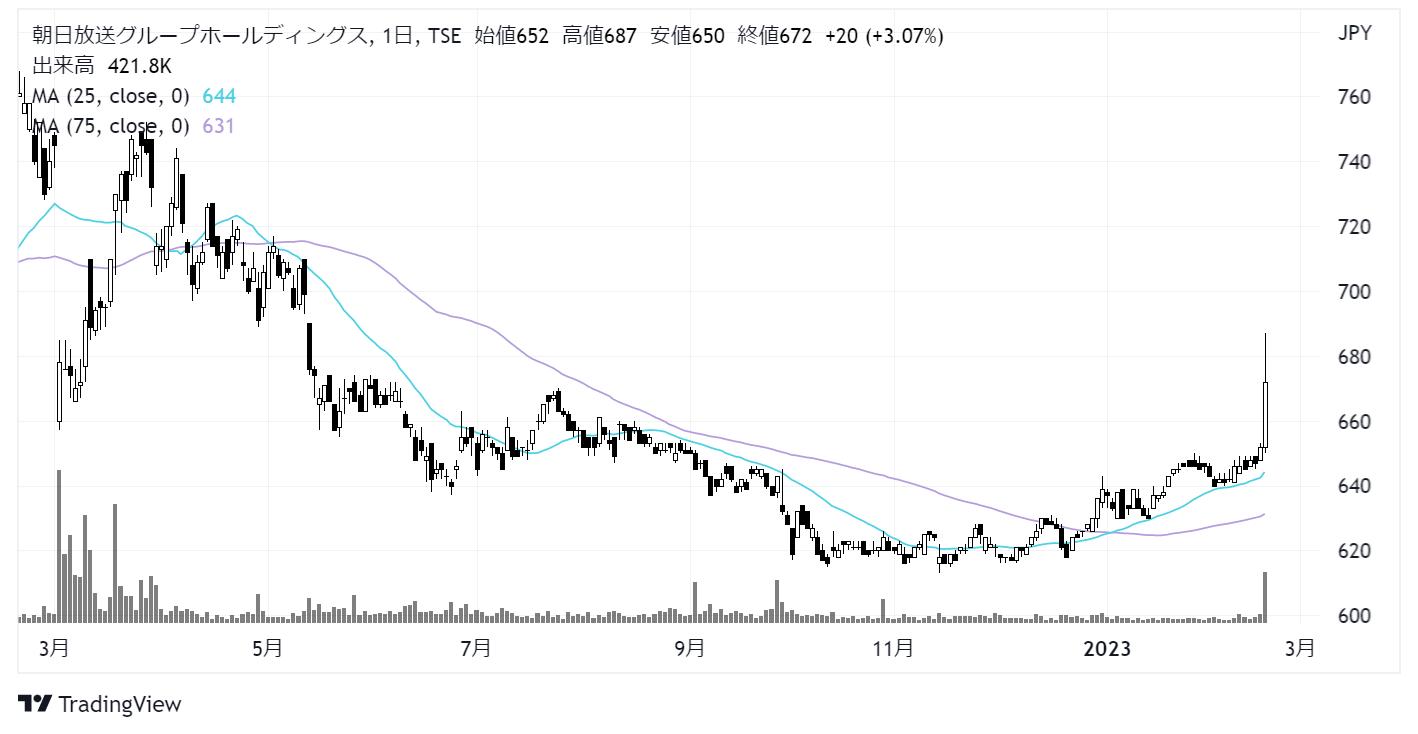 朝日放送グループホールディングス(9405)株価チャート|日足1年