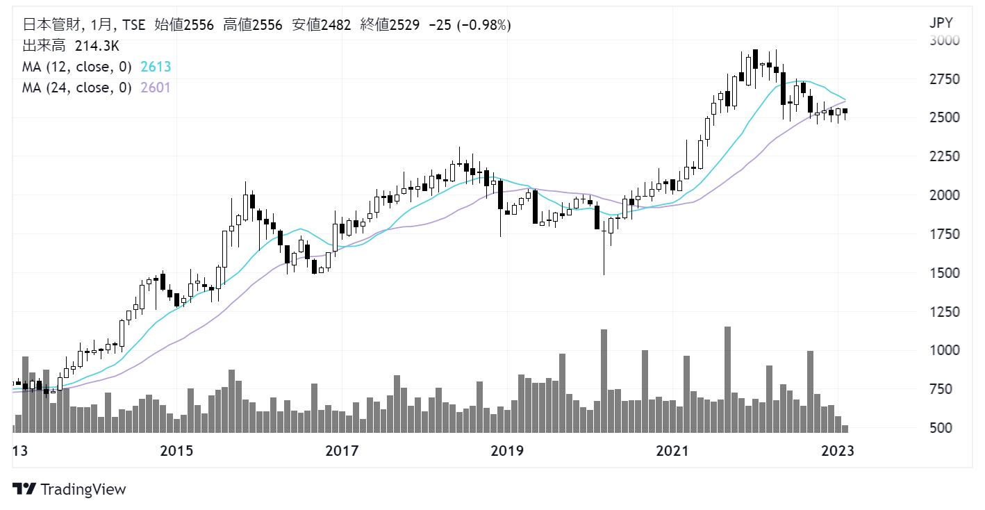 日本管財(9728)株価チャート|月足10年