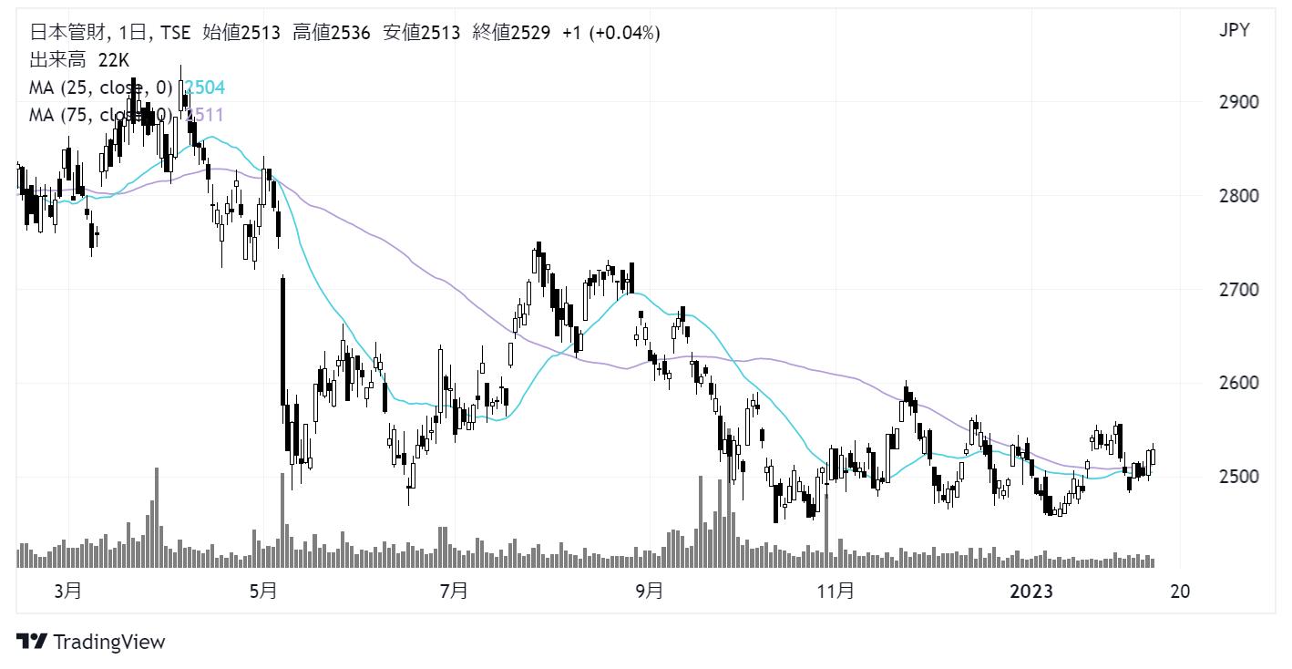 日本管財(9728)株価チャート|日足1年