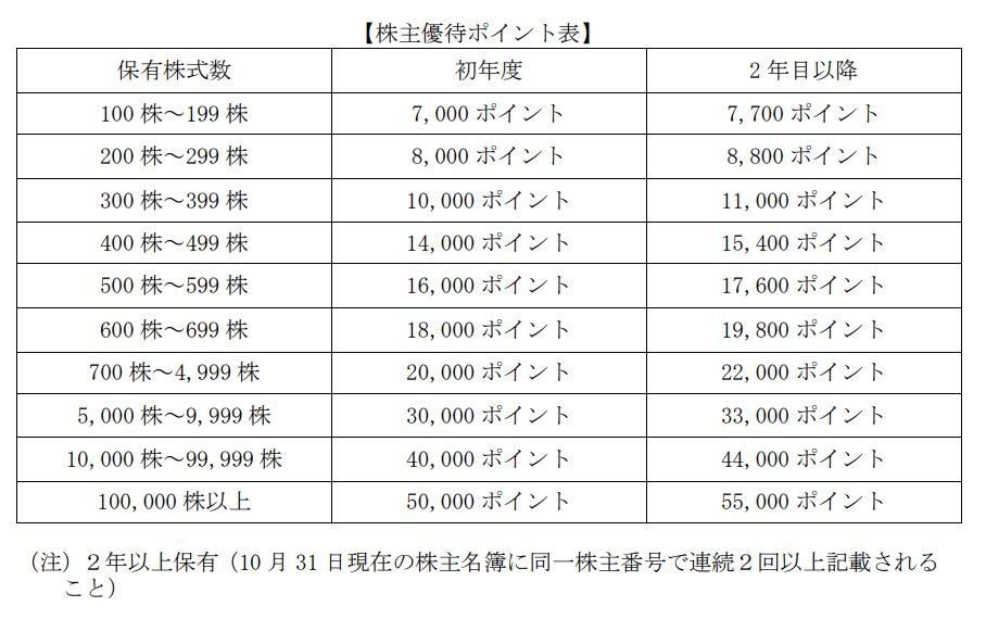 マネジメントソリューションズプレミアム優待倶楽部ポイント表