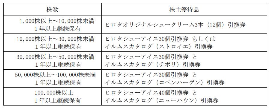 21LADY変更前優待内容表