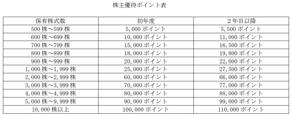 USEN-NEXTHOLDINGSプレミアム優待倶楽部ポイント表