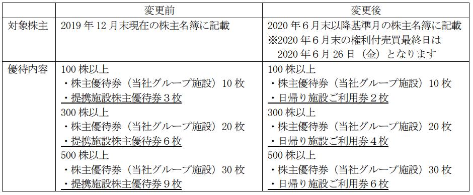 藤田観光優待変更内容表