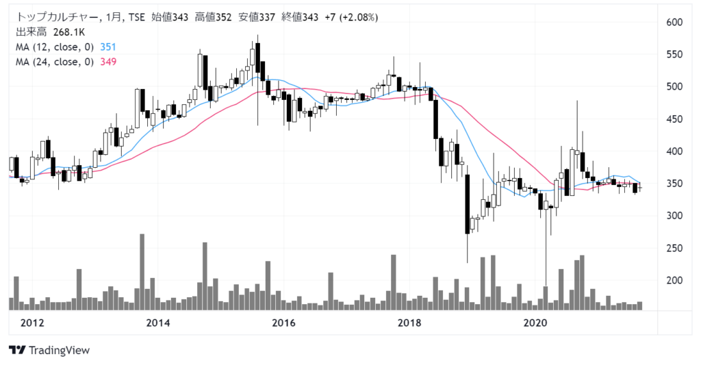 トップカルチャー(7640)株価チャート 月足10年