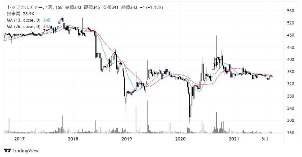 トップカルチャー(7640)株価チャート 週足5年