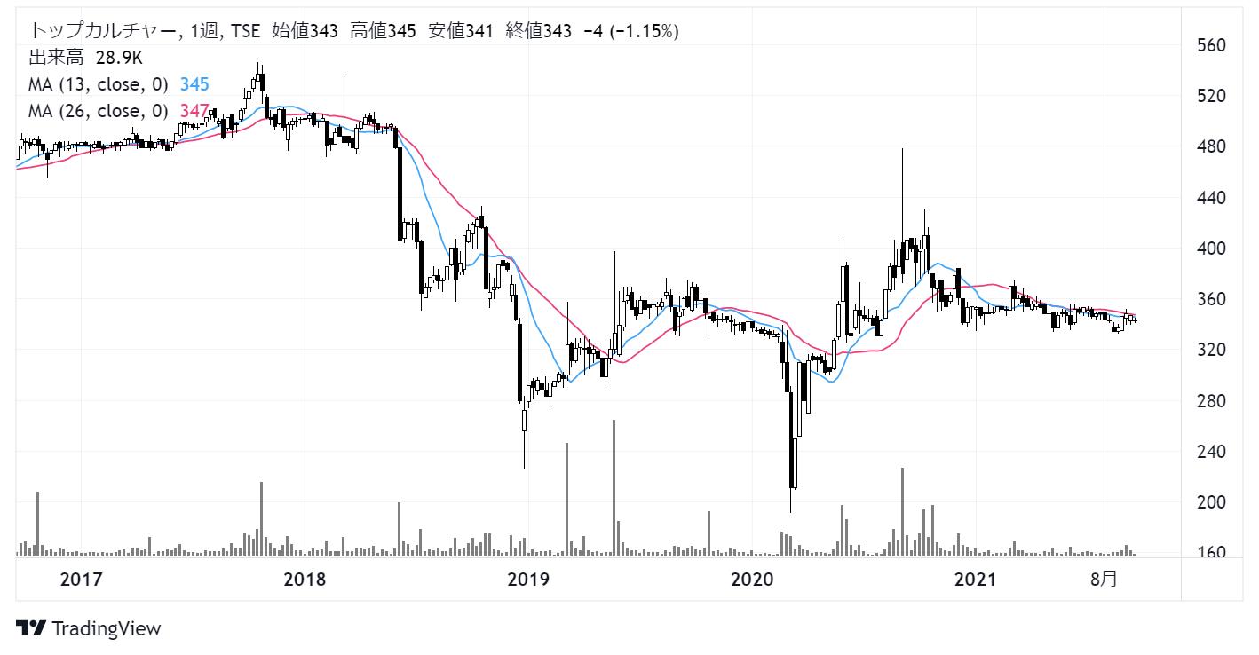 トップカルチャー(7640)株価チャート|週足5年