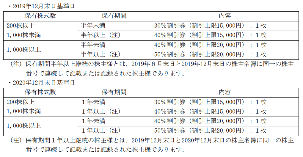 シンシア2019年2020年12月末分優待内容表