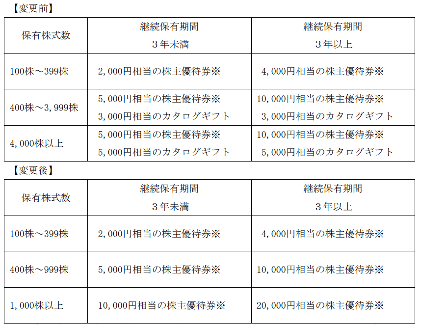 コシダカホールディングス優待内容変更表