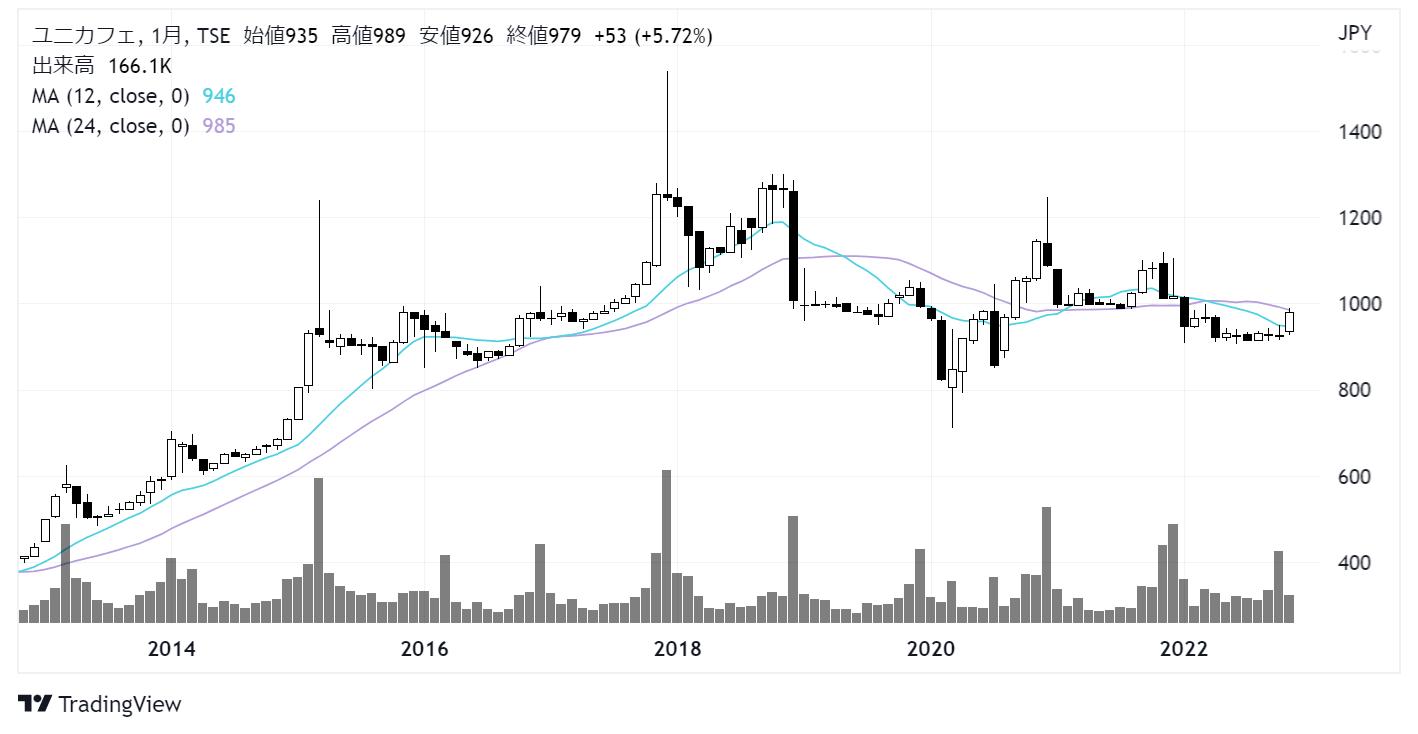 ユニカフェ(2597)株価チャート|月足10年