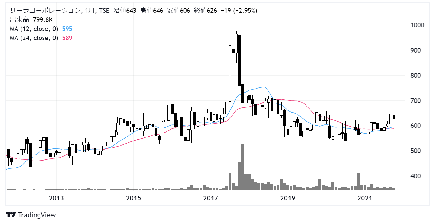 サーラコーポレーション(2734)株価チャート|月足10年