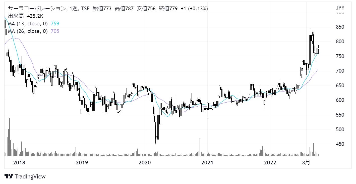 サーラコーポレーション(2734)株価チャート|週足5年