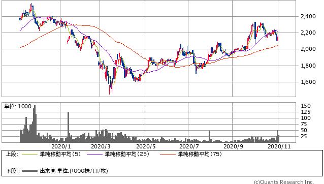 マルカ(7594)株価チャート|日足1年
