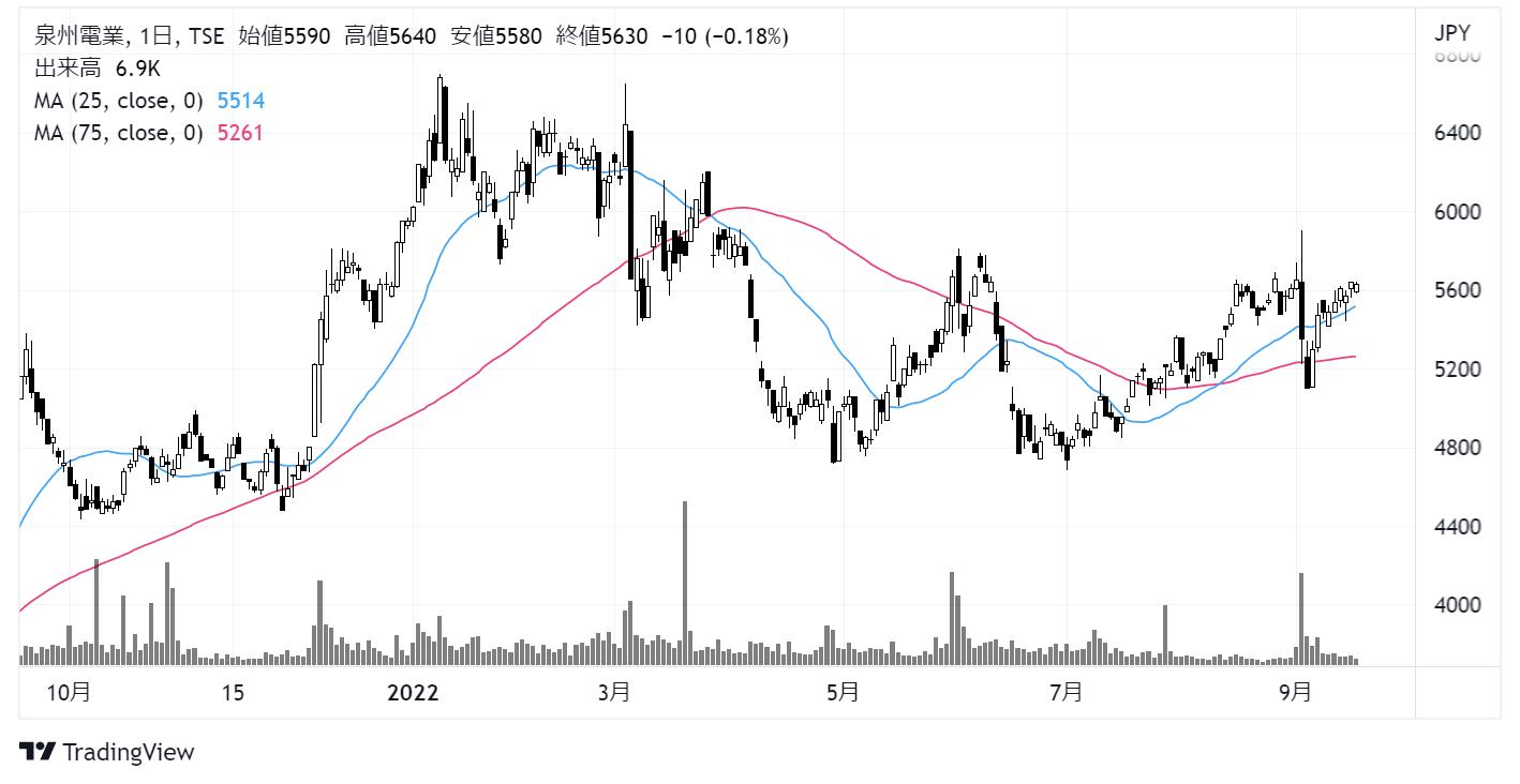 泉州電業(9824)株価チャート|日足1年