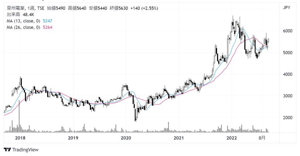 泉州電業(9824)株価チャート|週足5年