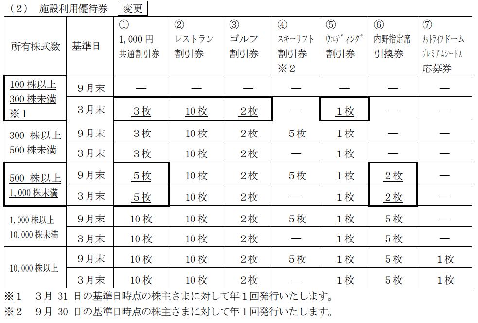 西武ホールディングス優待変更内容表2