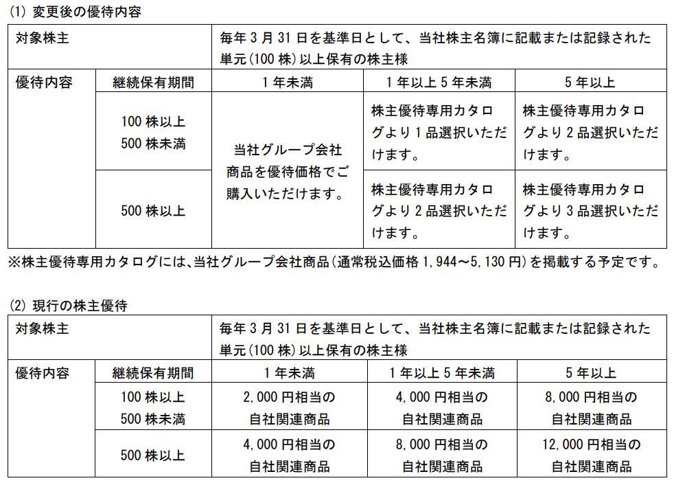 焼津水産化学工業優待変更内容表