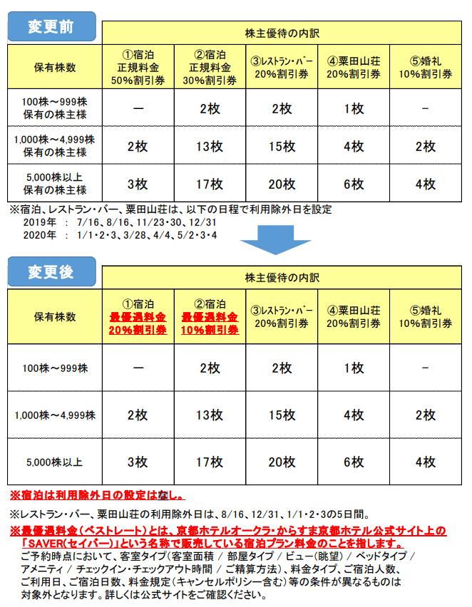 京都ホテル株主優待変更内容表