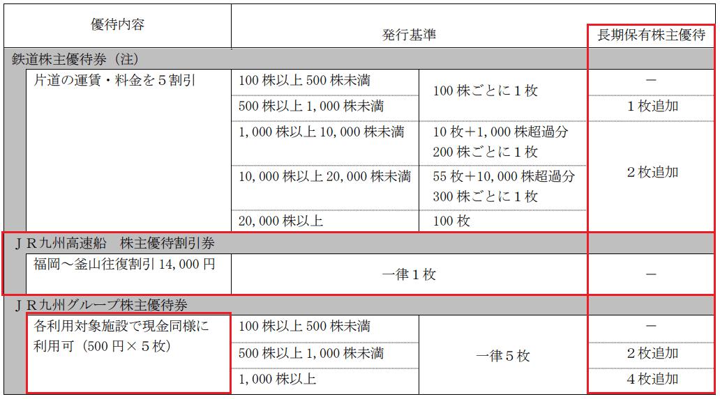 九州旅客鉄道優待内容変更表