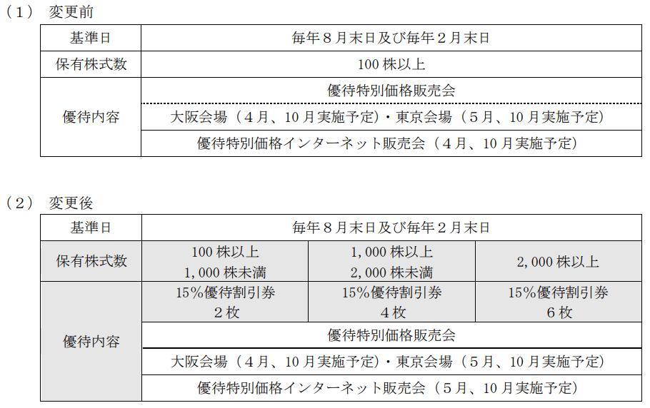 サマンサタバサジャパンリミテッド優待内容変更表