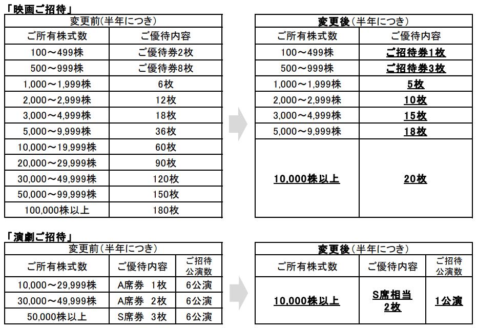 東宝優待変更内容表
