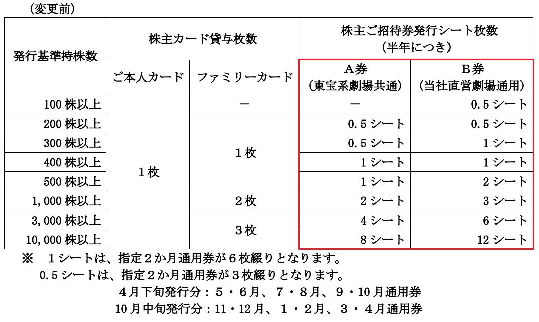 【変更前】東京楽天地優待内容変更表