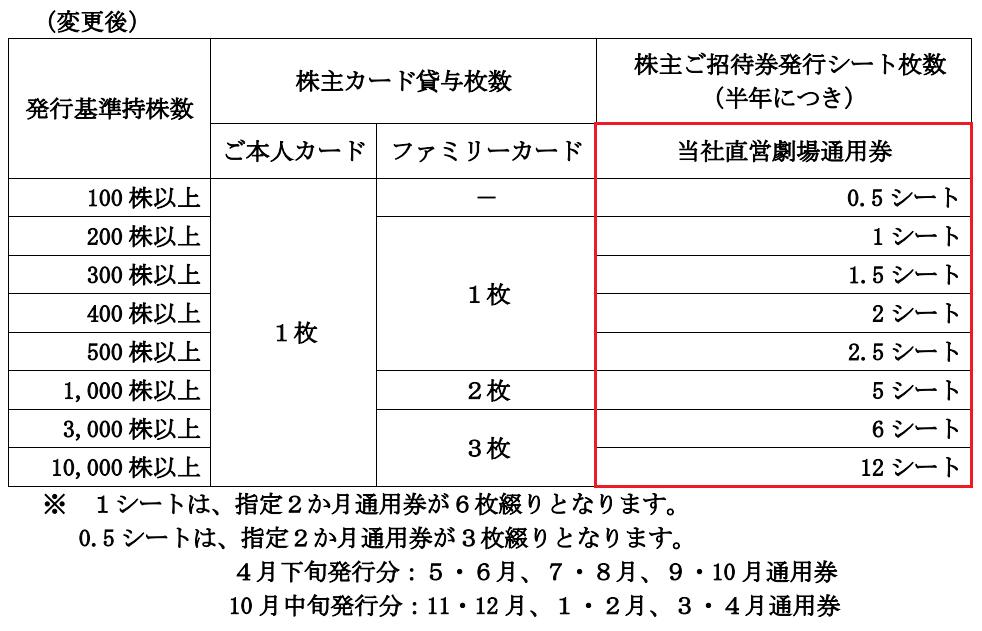 【変更後】東京楽天地優待内容変更表