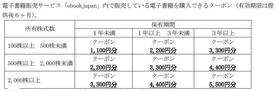 イーブックイニシアティブジャパン変更後優待内容