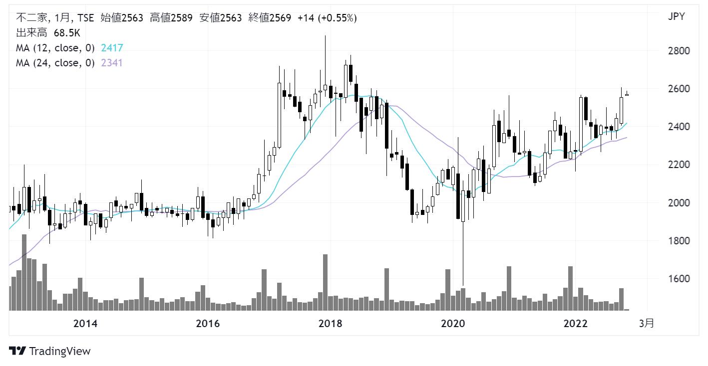 不二家(2211)株価チャート|月足10年