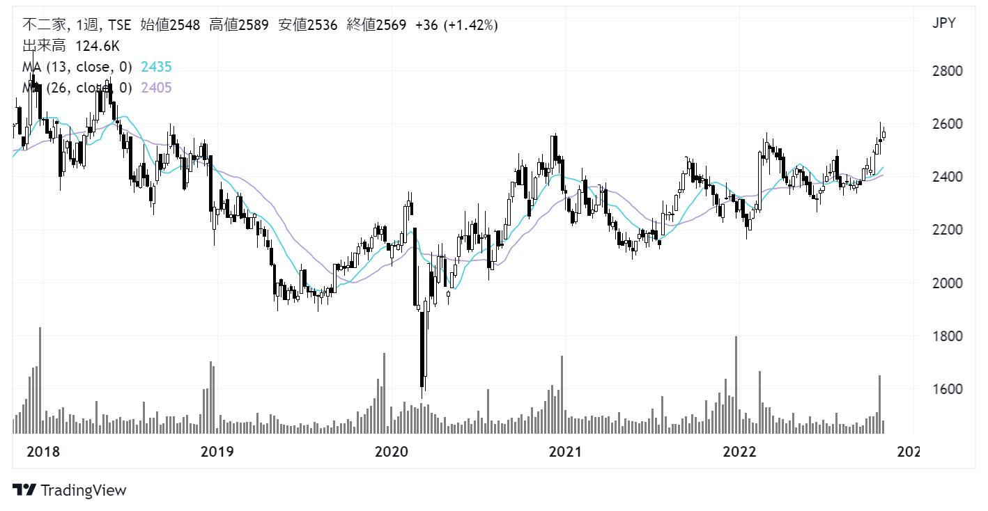 不二家(2211)株価チャート|週足5年
