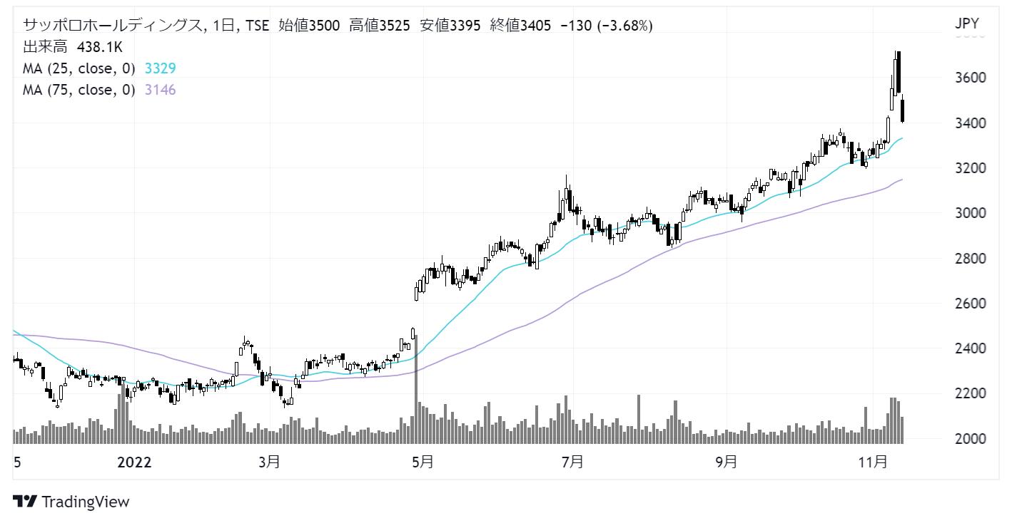 サッポロホールディングス(2501)株価チャート|日足1年