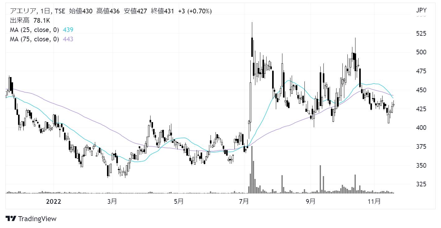 アエリア(3758)株価チャート|日足1年