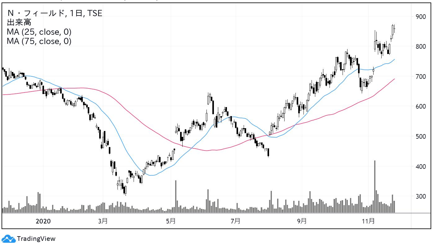 N・フィールド(6077)株価チャート|日足1年