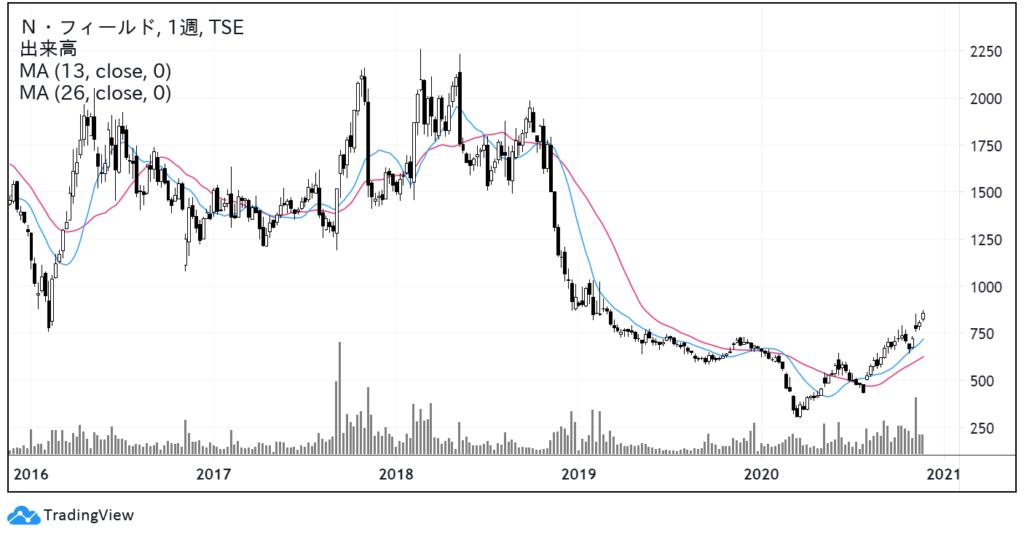 N・フィールド(6077)株価チャート|週足5年