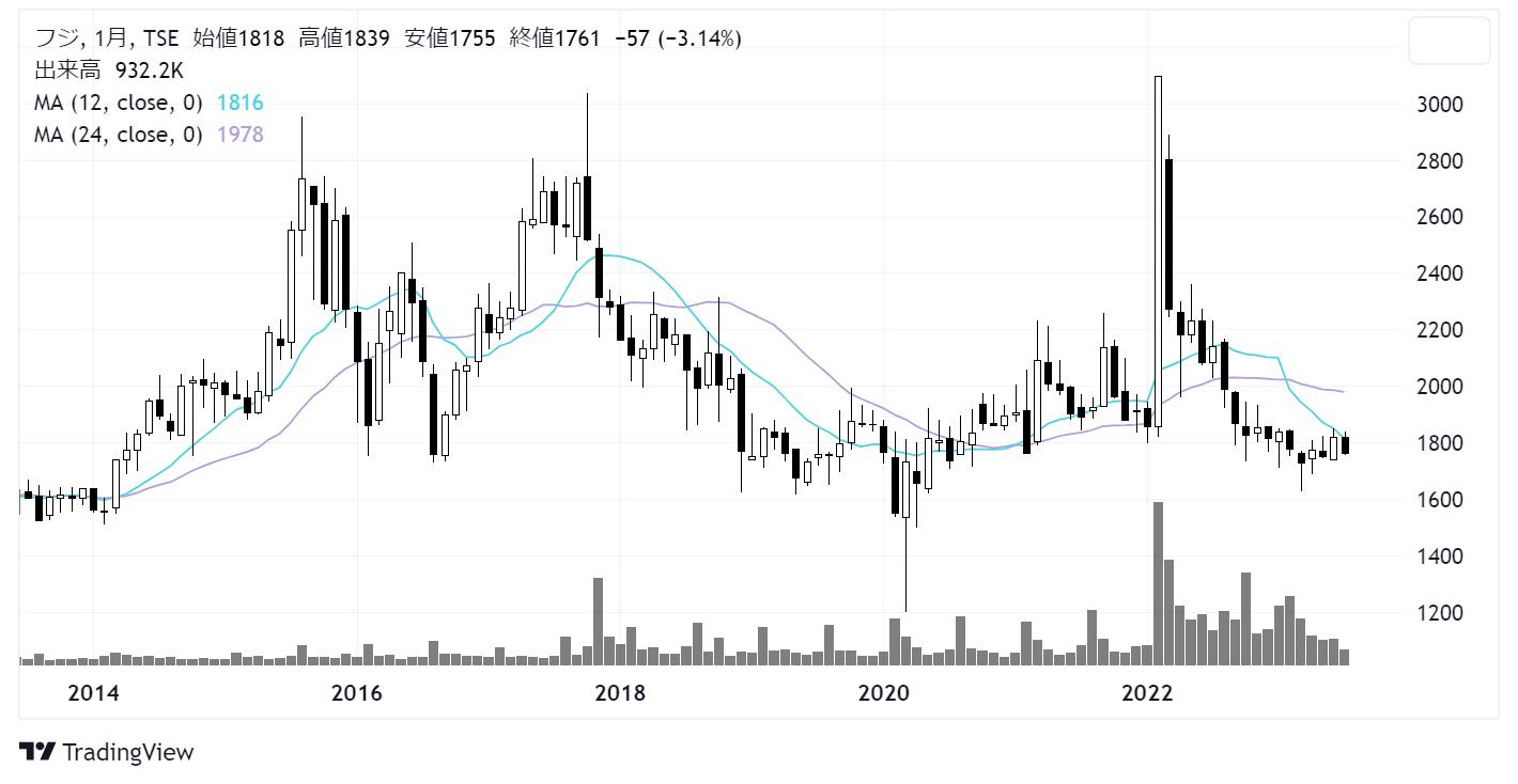 フジ(8278)株価チャート|月足10年
